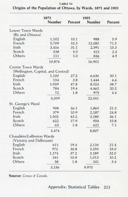 Table drawn from a book, typed in English. It shows numbers and percentages of residents by ethnicity in four neighbourhoods. The ratio of the French group increases in Lowertown and St. George's wards, while the Irish group decreases in Lowertown and Center Town wards.