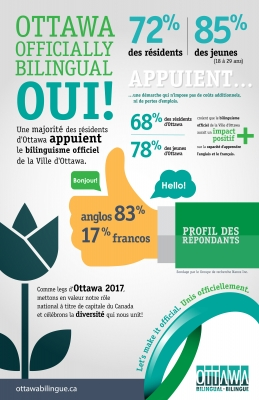 "Colour poster with several statistics. The profile of respondents is indicated by a ""thumbs up,"" and the city of Ottawa is represented by a tulip. The text of the poster is typed in French and English. An internet address and a logo appear at the bottom of the poster. The background of the poster is gray."