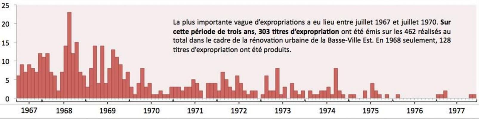 Histogramme en couleur représentant le nombre d'actes d'expropriation émis par mois et par année. Les expropriations sont plus nombreuses de 1967 à 1970 et diminuent progressivement jusqu'en 1977.