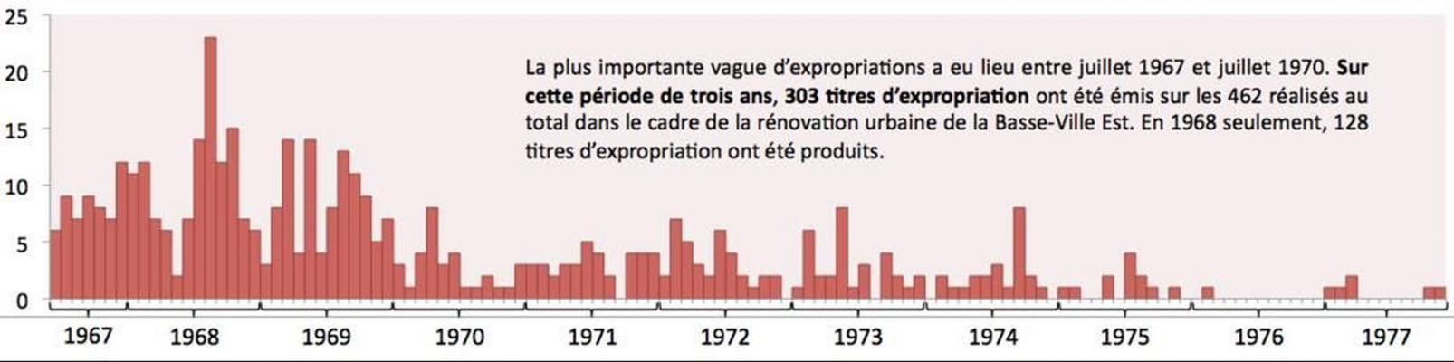 Bar chart in colour representing the number of expropriation titles issued by month and by year. Expropriations are most numerous from 1967 to 1970, and gradually decrease until 1977.